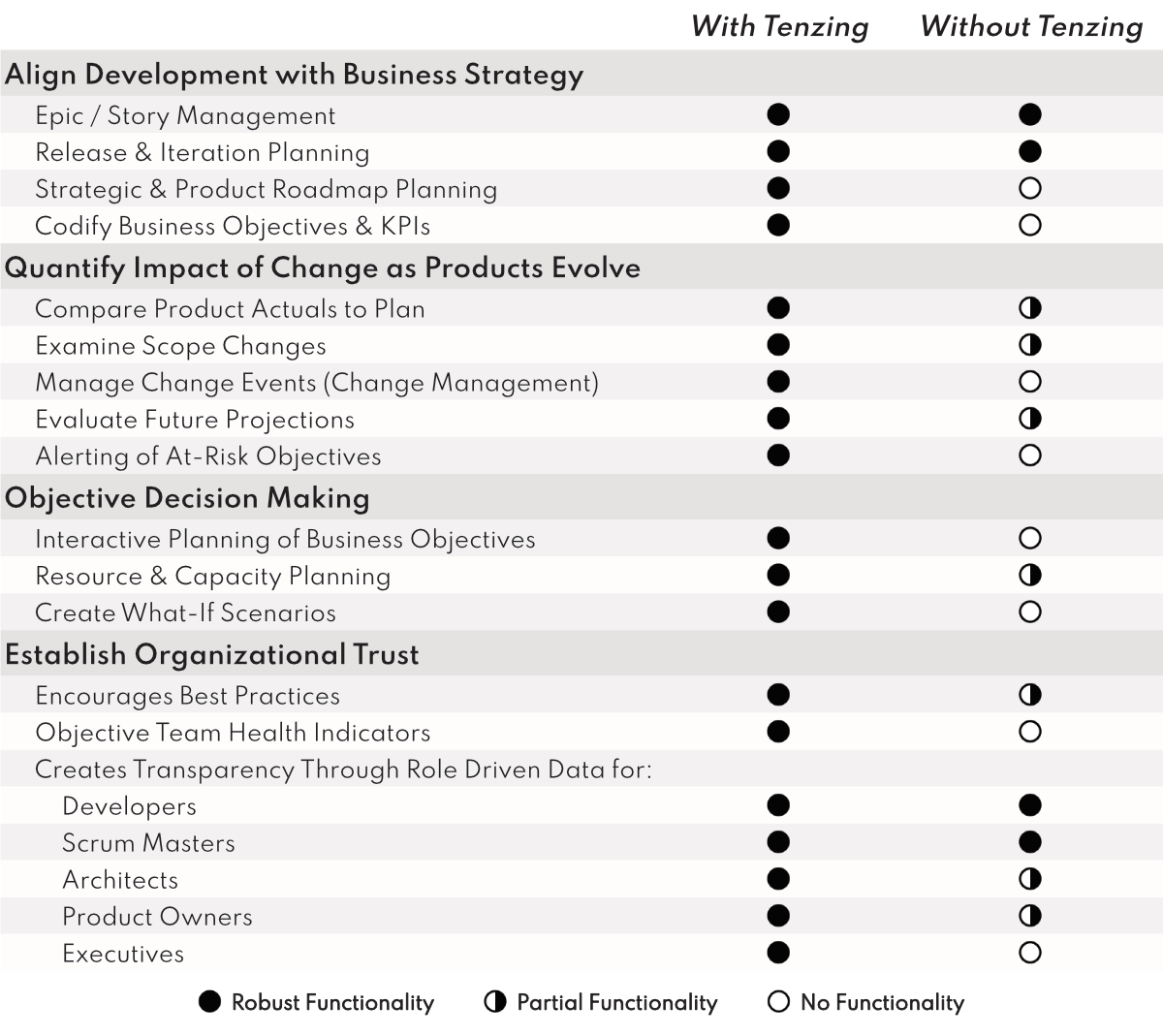 A comparison matrix of how Tenzing adds to your existing project management tool.